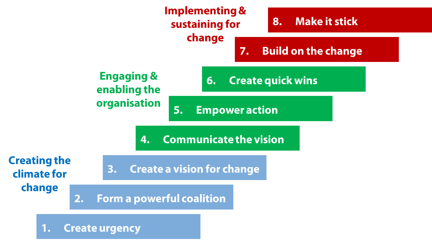 john kotters eight stage model The kotter (1996) model outlined below serves as a successful roadmap and can  be used to operationalise any of your organisation's initiatives figure 1kotters.