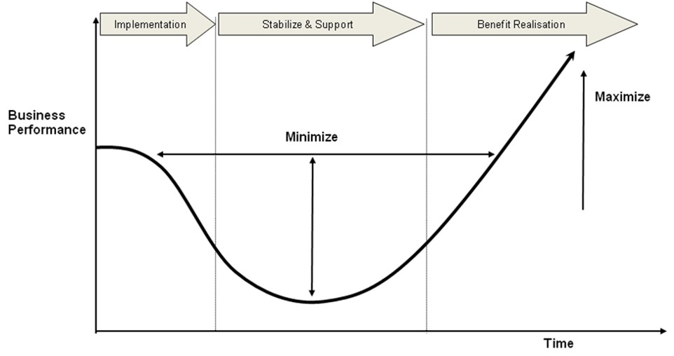 phase change diagram for iron embedding change following a systems implementation ... change curve diagram
