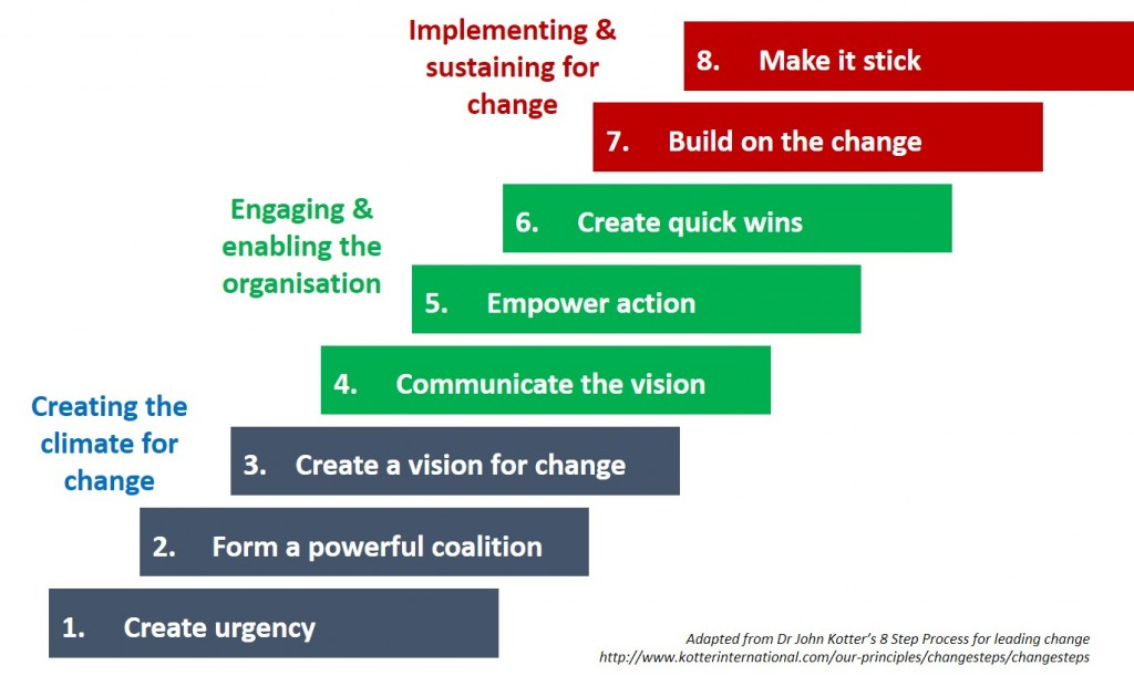 kotter s eight key implementation challenges to change Kotter's 8-step change process is clear,  kotter's change phases are a further refinement of  your organization needs to change its strategy implementation method.