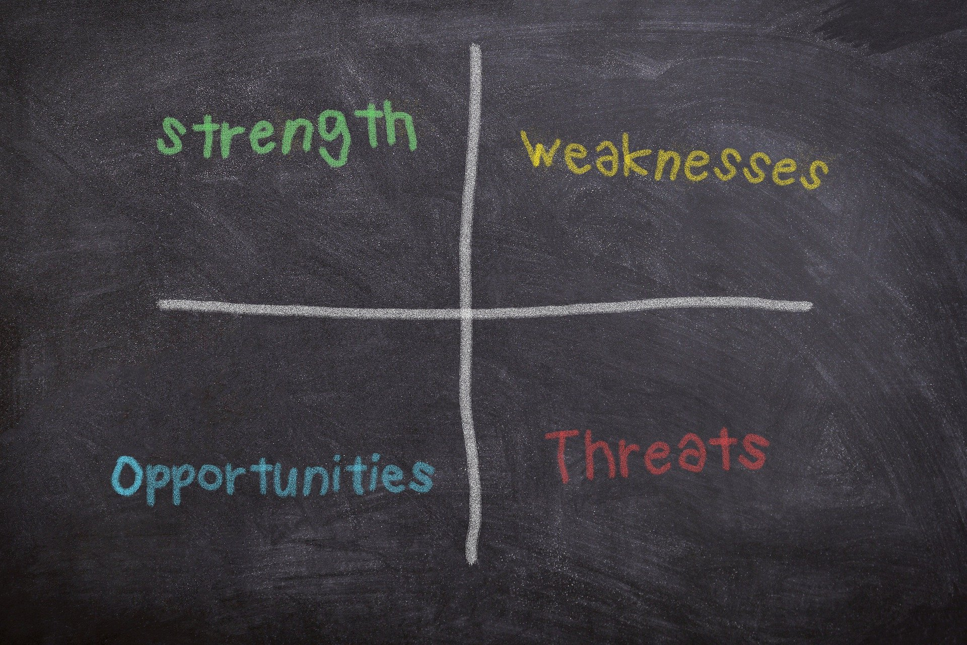 Strength, weaknesses, opportunities, threats table on a chalkboard